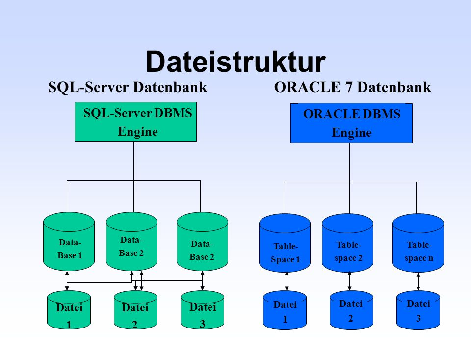 Dateistruktur ORACLE 7 Datenbank ORACLE DBMS Engine Table- Space 1 Table- space 2 Table- space n SQL-Server Datenbank SQL-Server DBMS Engine Data- Bas