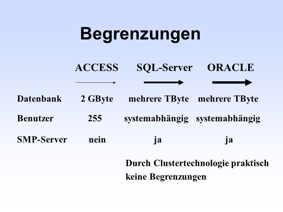 Datenzugriff über ODBC Anwendung ODBC (Open Database Connectivity) Relationale Datenbanken AccessSQL-ServerORACLE