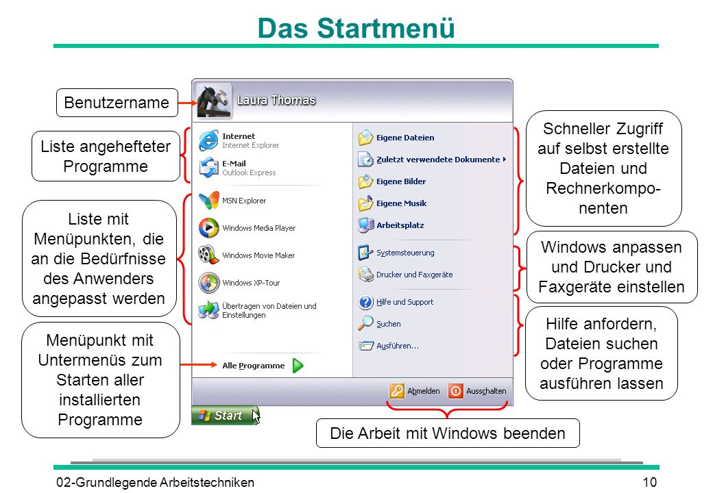 02-Grundlegende Arbeitstechniken10 Das Startmenü Menüpunkt mit Untermenüs zum Starten aller installierten Programme Benutzername Liste mit Menüpunkten