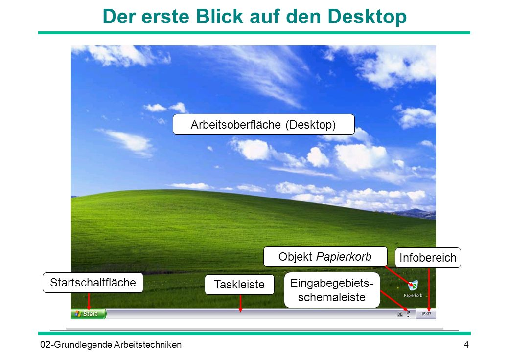 02-Grundlegende Arbeitstechniken4 Der erste Blick auf den Desktop Arbeitsoberfläche (Desktop) Objekt Papierkorb Taskleiste Startschaltfläche Infoberei