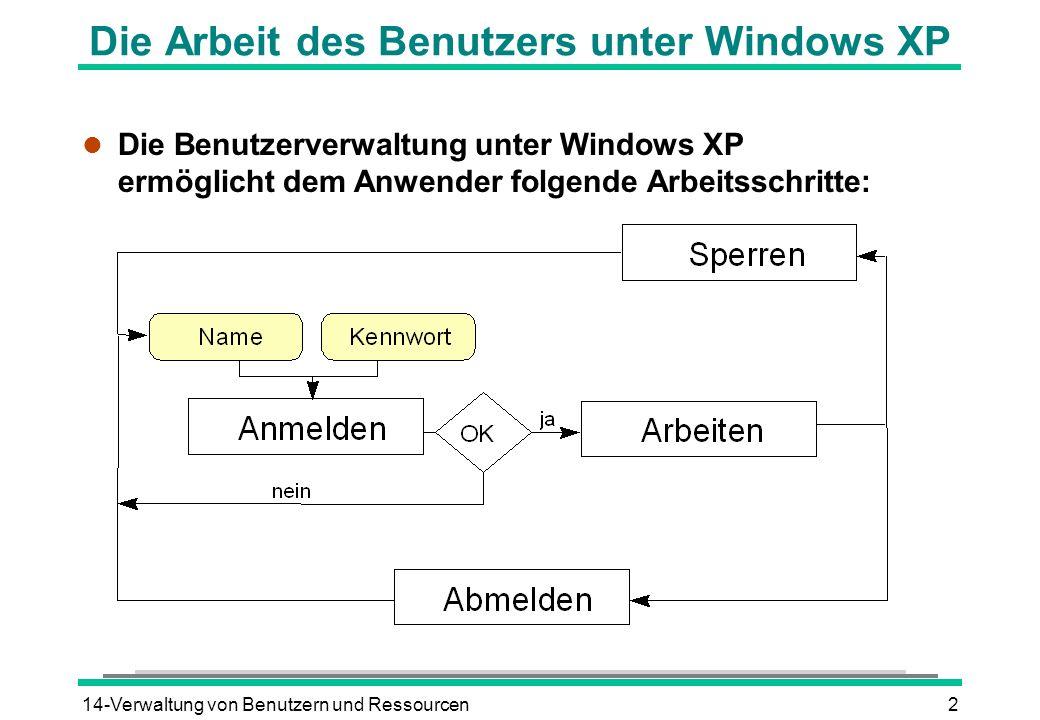 14-Verwaltung von Benutzern und Ressourcen3 Benutzerkennzeichnungen unter Windows XP l Informationen, die einen Benutzer eindeutig kennzeichnen: BenutzernameKennwortBerechtigungen Benutzergruppen Basisverzeichnis Benutzer