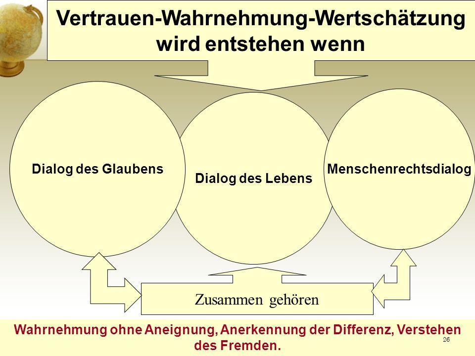 Dialog des Lebens Vertrauen-Wahrnehmung-Wertschätzung wird entstehen wenn Wahrnehmung ohne Aneignung, Anerkennung der Differenz, Verstehen des Fremden.