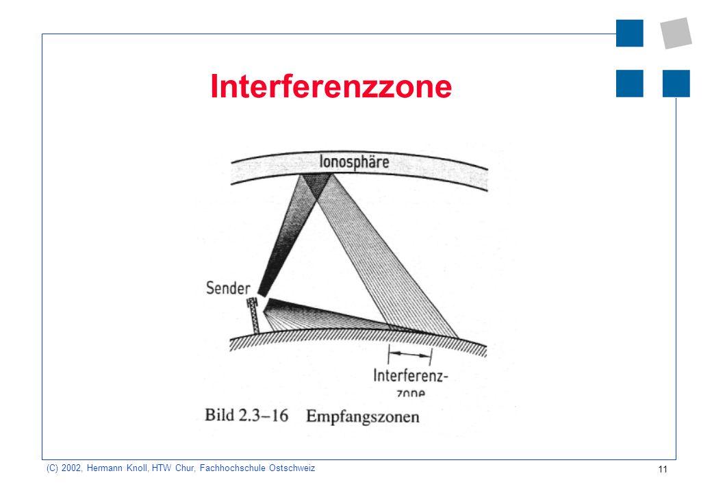 11 (C) 2002, Hermann Knoll, HTW Chur, Fachhochschule Ostschweiz Interferenzzone