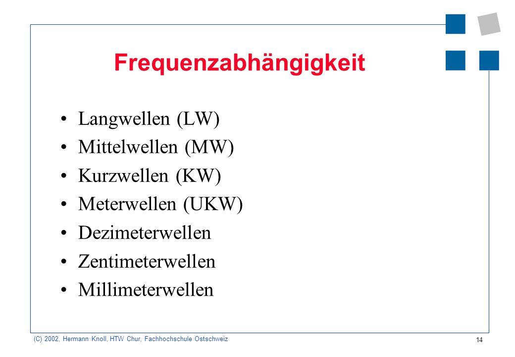 14 (C) 2002, Hermann Knoll, HTW Chur, Fachhochschule Ostschweiz Frequenzabhängigkeit Langwellen (LW) Mittelwellen (MW) Kurzwellen (KW) Meterwellen (UK