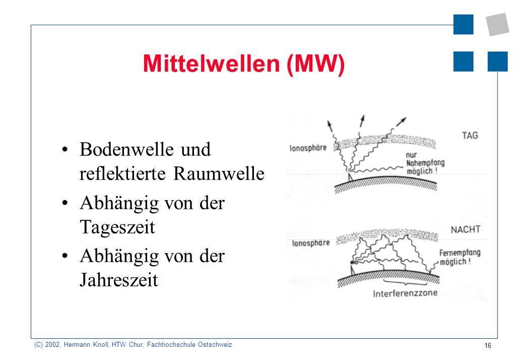 16 (C) 2002, Hermann Knoll, HTW Chur, Fachhochschule Ostschweiz Mittelwellen (MW) Bodenwelle und reflektierte Raumwelle Abhängig von der Tageszeit Abh