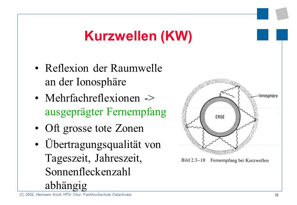 18 (C) 2002, Hermann Knoll, HTW Chur, Fachhochschule Ostschweiz Kurzwellen (KW) Reflexion der Raumwelle an der Ionosphäre Mehrfachreflexionen -> ausge