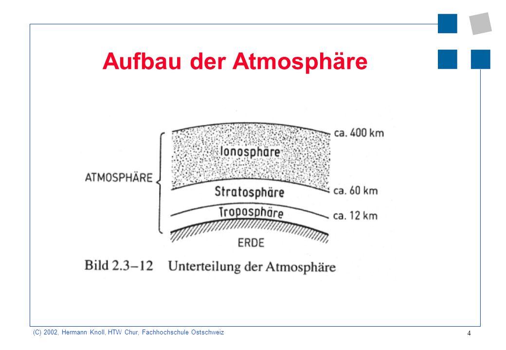 4 (C) 2002, Hermann Knoll, HTW Chur, Fachhochschule Ostschweiz Aufbau der Atmosphäre