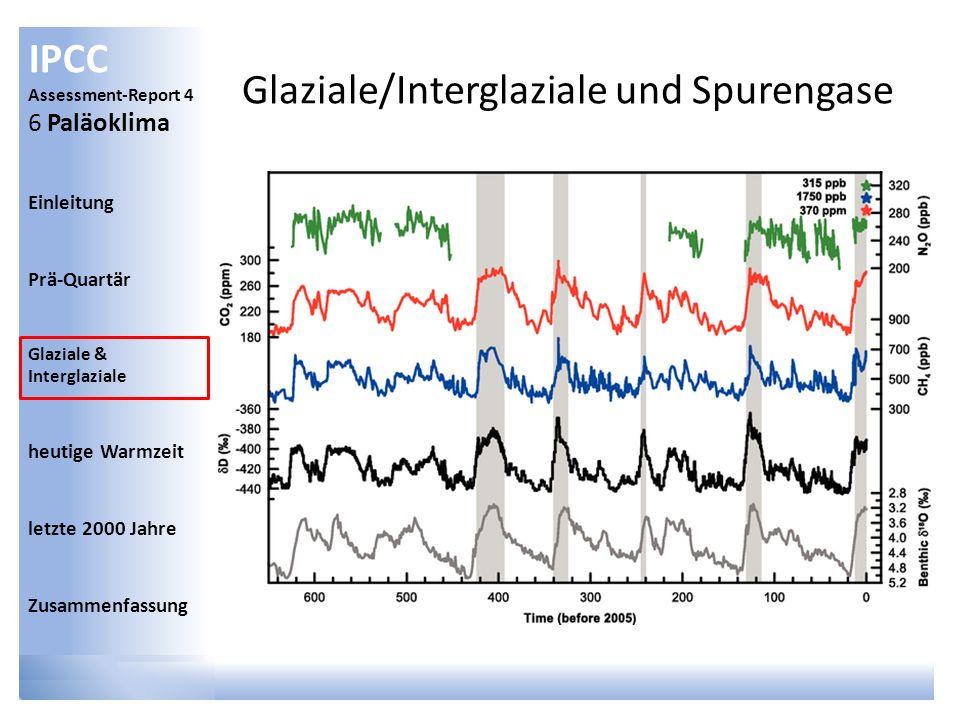 IPCC Assessment-Report 4 6 Paläoklima Einleitung Prä-Quartär Glaziale & Interglaziale heutige Warmzeit letzte 2000 Jahre Zusammenfassung Glaziale/Inte