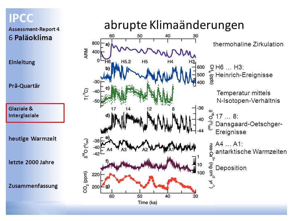 IPCC Assessment-Report 4 6 Paläoklima Einleitung Prä-Quartär Glaziale & Interglaziale heutige Warmzeit letzte 2000 Jahre Zusammenfassung abrupte Klima
