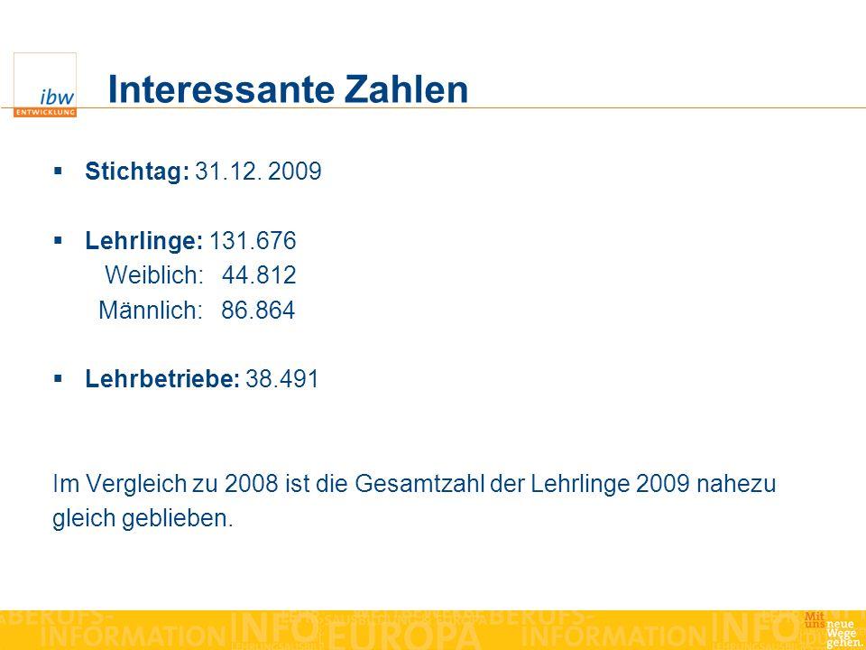 Interessante Zahlen Stichtag: 31.12. 2009 Lehrlinge: 131.676 Weiblich: 44.812 Männlich: 86.864 Lehrbetriebe: 38.491 Im Vergleich zu 2008 ist die Gesam