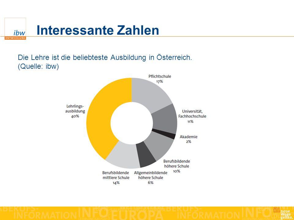 Interessante Zahlen Die Lehre ist die beliebteste Ausbildung in Österreich. (Quelle: ibw)