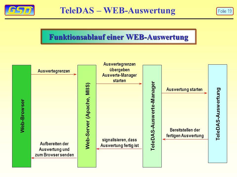 TeleDAS – WEB-Auswertung Funktionsablauf einer WEB-Auswertung Web-BrowserWeb-Server (Apache, MIIS)TeleDAS-Auswerte-Manager TeleDAS-Auswertung Auswertegrenzen Auswertegrenzen übergeben Auswerte-Manager starten Auswertung starten Bereitstellen der fertigen Auswertung signalisieren, dass Auswertung fertig ist Aufbereiten der Auswertung und zum Browser senden Folie 19