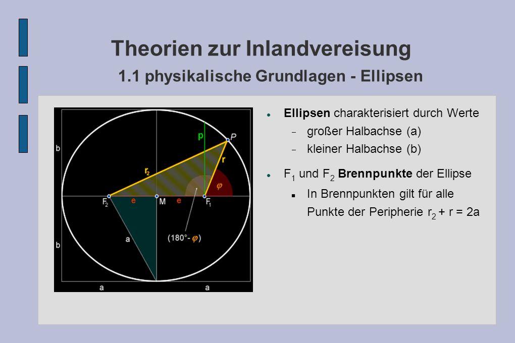 Theorien zur Inlandvereisung 1.1 physikalische Grundlagen - Ellipsen Ellipsen charakterisiert durch Werte großer Halbachse (a) kleiner Halbachse (b) F