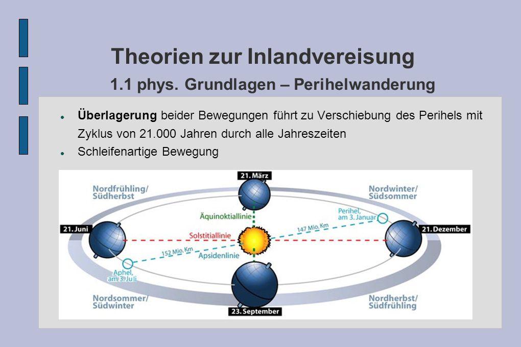 Theorien zur Inlandvereisung 1.1 phys. Grundlagen – Perihelwanderung Überlagerung beider Bewegungen führt zu Verschiebung des Perihels mit Zyklus von