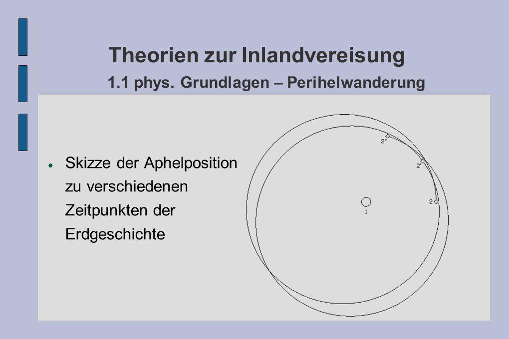 Theorien zur Inlandvereisung 1.1 phys. Grundlagen – Perihelwanderung Skizze der Aphelposition zu verschiedenen Zeitpunkten der Erdgeschichte