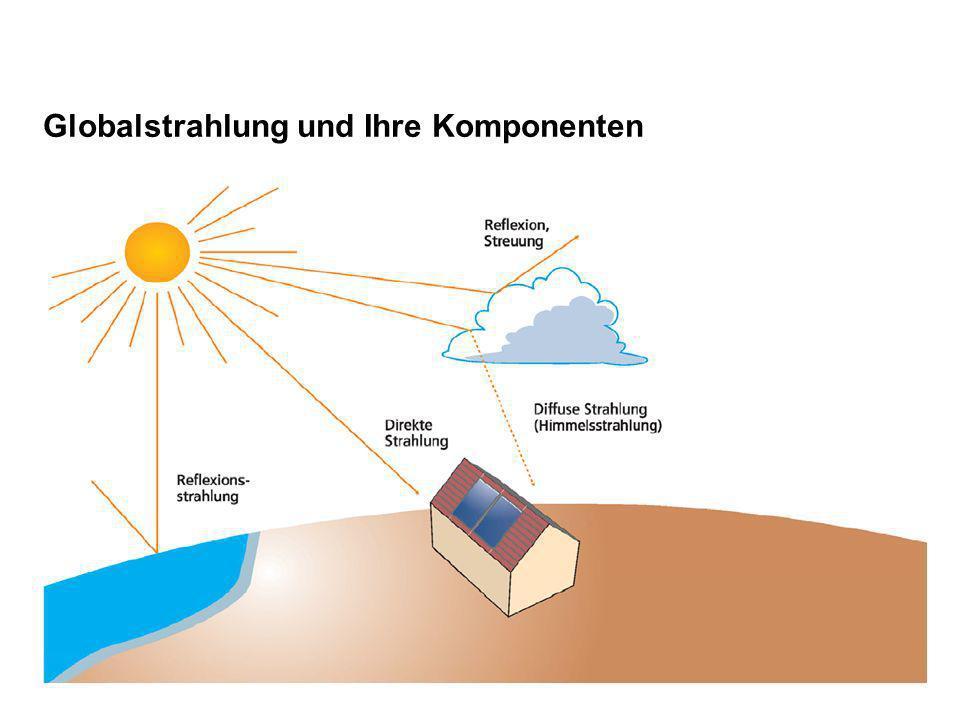 Globalstrahlung und Ihre Komponenten