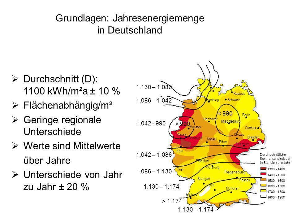 Grundlagen: Jahresenergiemenge in Deutschland Durchschnitt (D): 1100 kWh/m²a ± 10 % Flächenabhängig/m² Geringe regionale Unterschiede Werte sind Mitte