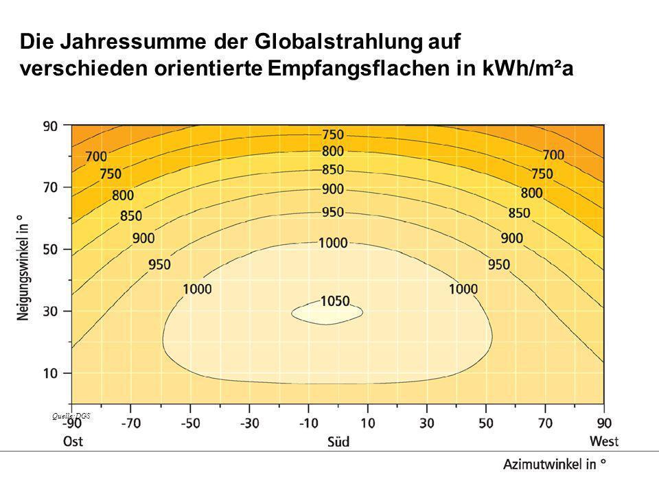 Die Jahressumme der Globalstrahlung auf verschieden orientierte Empfangsflachen in kWh/m²a Quelle:DGS
