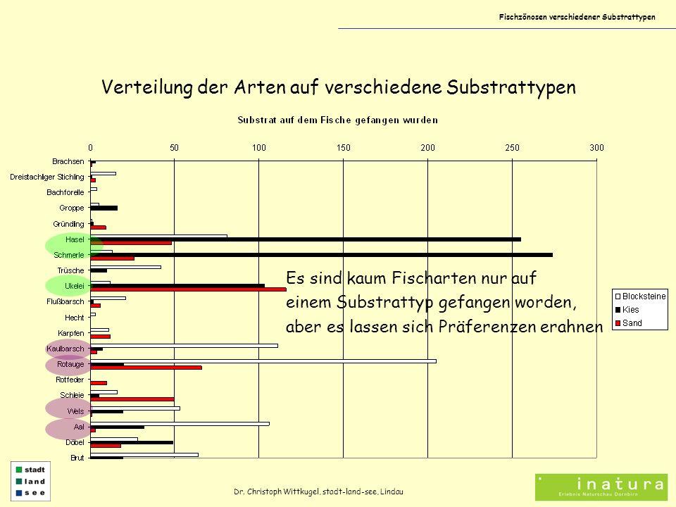 Fischzönosen verschiedener Substrattypen Verteilung der Arten auf verschiedene Substrattypen Dr. Christoph Wittkugel, stadt-land-see, Lindau Es sind k