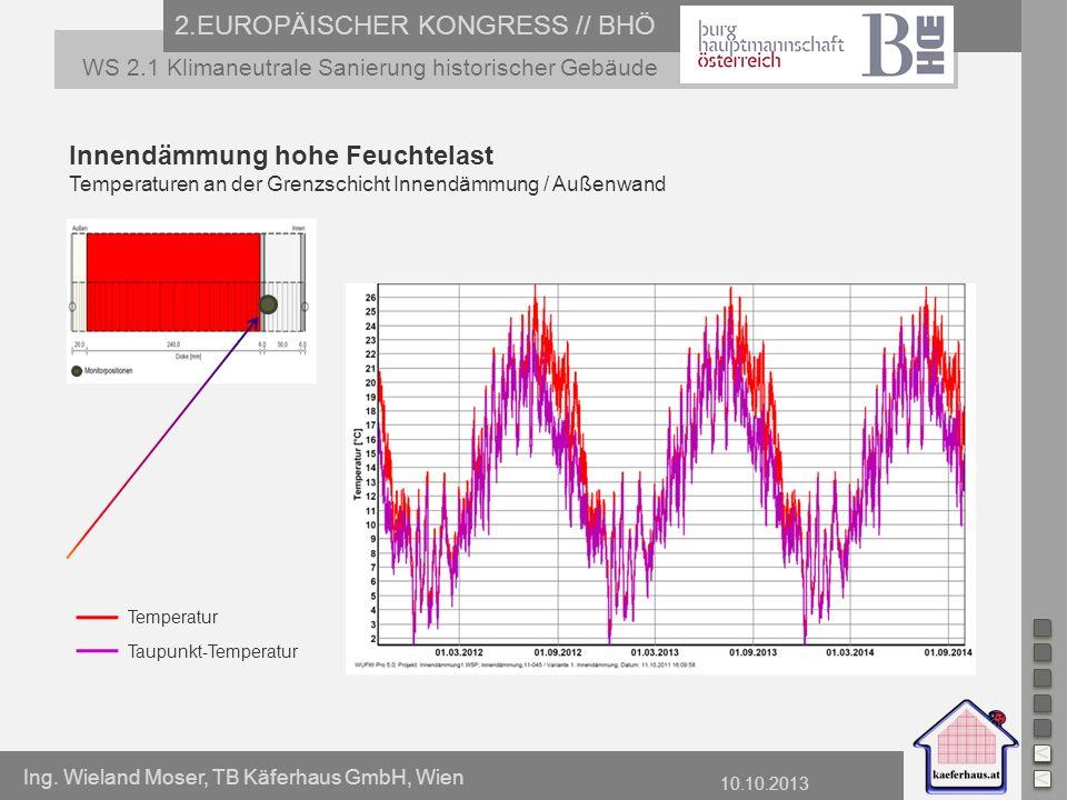 Ing. Wieland Moser, TB Käferhaus GmbH, Wien 10.10.2013 2.EUROPÄISCHER KONGRESS // BHÖ WS 2.1 Klimaneutrale Sanierung historischer Gebäude Innendämmung