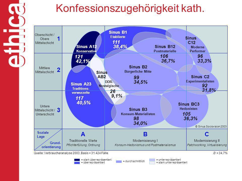 Konfessionszugehörigkeit kath. Oberschicht / Obere Mittelschicht Mittlere Mittelschicht Untere Mittelschicht / Unterschicht Soziale Lage Grund- orient