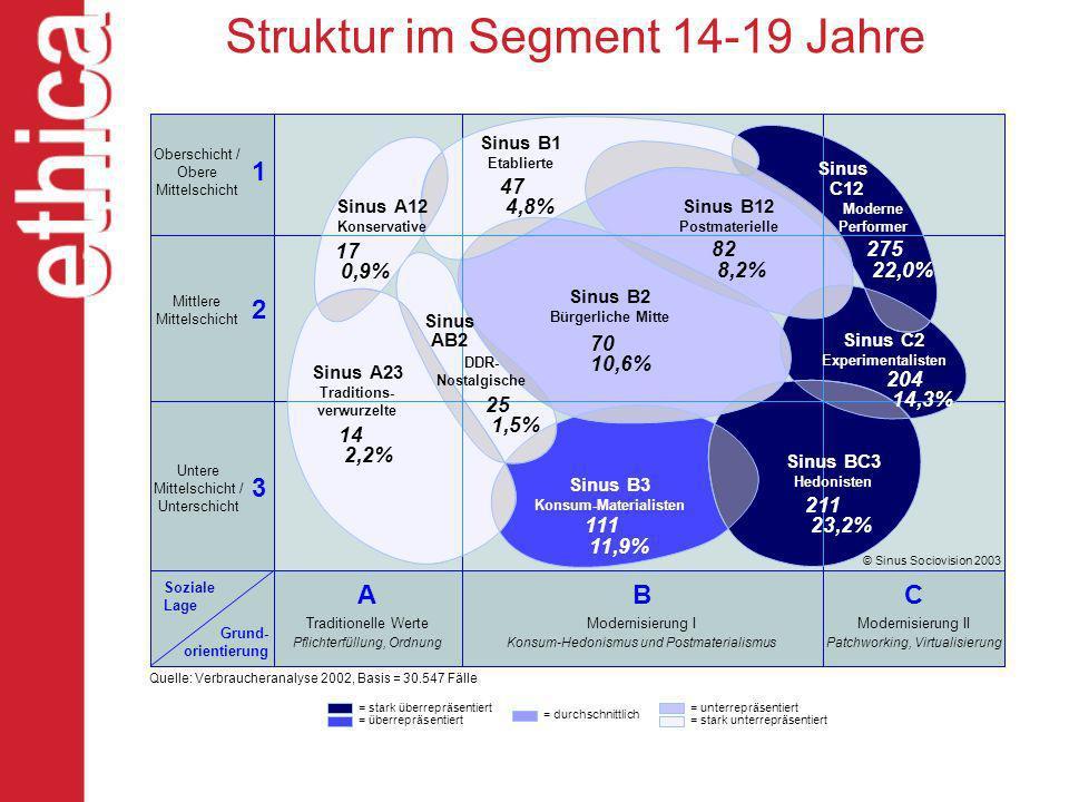 Struktur im Segment 14-19 Jahre Oberschicht / Obere Mittelschicht Mittlere Mittelschicht Untere Mittelschicht / Unterschicht Soziale Lage Grund- orien