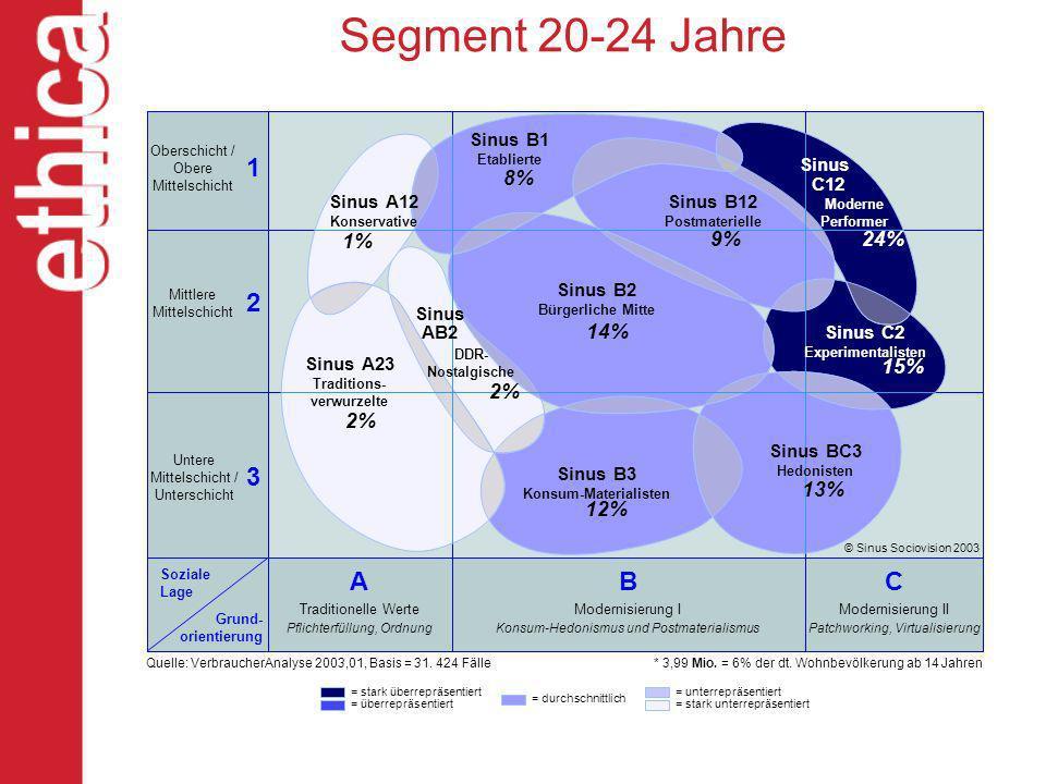 Segment 20-24 Jahre Oberschicht / Obere Mittelschicht Mittlere Mittelschicht Untere Mittelschicht / Unterschicht Soziale Lage Grund- orientierung A Tr