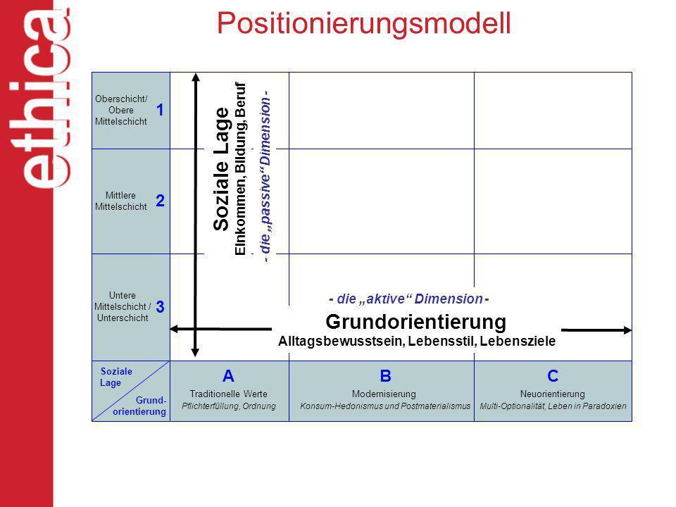 Positionierungsmodell Oberschicht/ Obere Mittelschicht Mittlere Mittelschicht Untere Mittelschicht / Unterschicht Soziale Lage Grund- orientierung A T