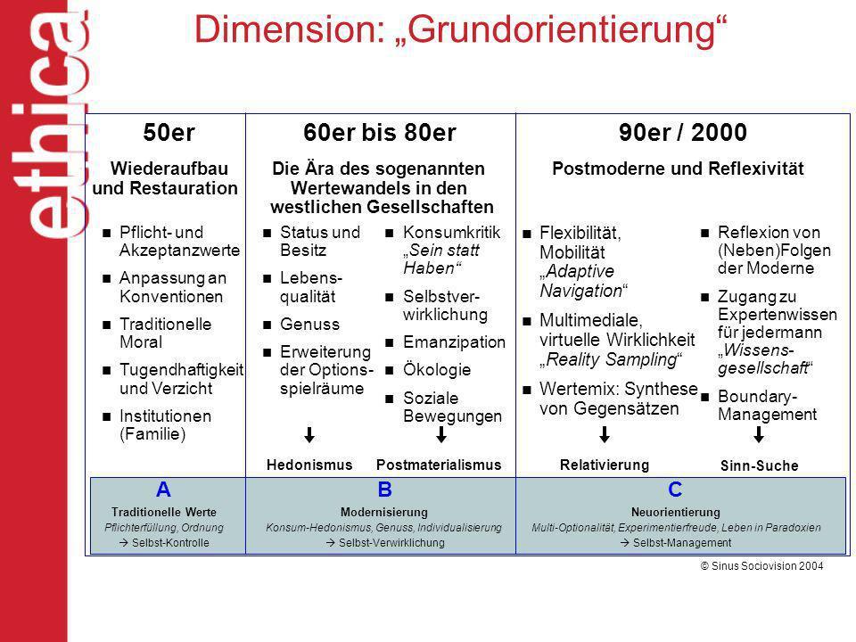 50er60er bis 80er90er / 2000 Flexibilität, MobilitätAdaptive Navigation Multimediale, virtuelle WirklichkeitReality Sampling Wertemix: Synthese von Ge
