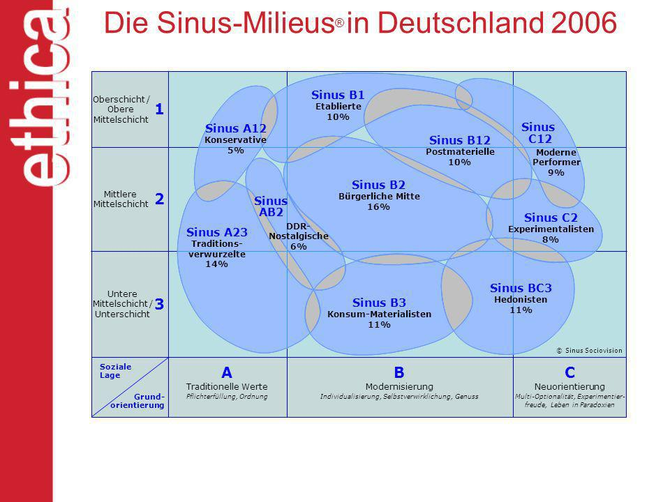 Die Sinus-Milieus ® in Deutschland 2006 Oberschicht / Obere Mittelschicht Mittlere Mittelschicht Untere Mittelschicht / Unterschicht Soziale Lage Grun