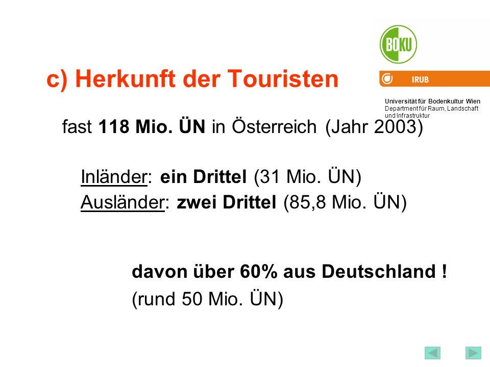 Universität für Bodenkultur Wien Department für Raum, Landschaft und Infrastruktur IRUB 59 c) Herkunft der Touristen fast 118 Mio. ÜN in Österreich (J