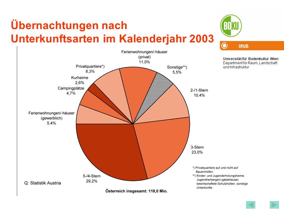 Universität für Bodenkultur Wien Department für Raum, Landschaft und Infrastruktur IRUB 67 Übernachtungen nach Unterkunftsarten im Kalenderjahr 2003