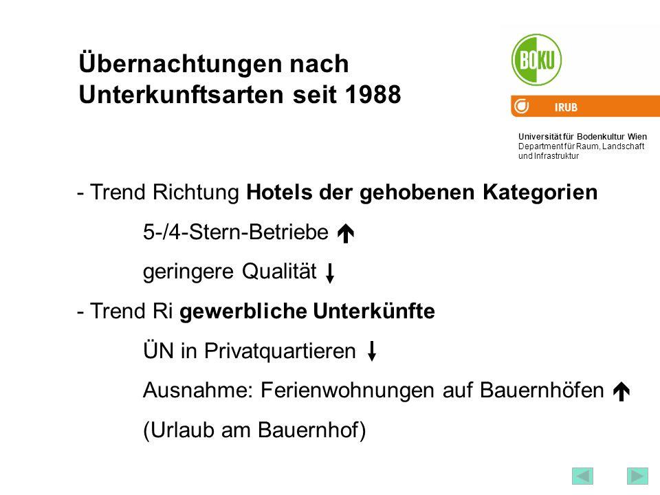 Universität für Bodenkultur Wien Department für Raum, Landschaft und Infrastruktur IRUB 68 Übernachtungen nach Unterkunftsarten seit 1988 - Trend Rich