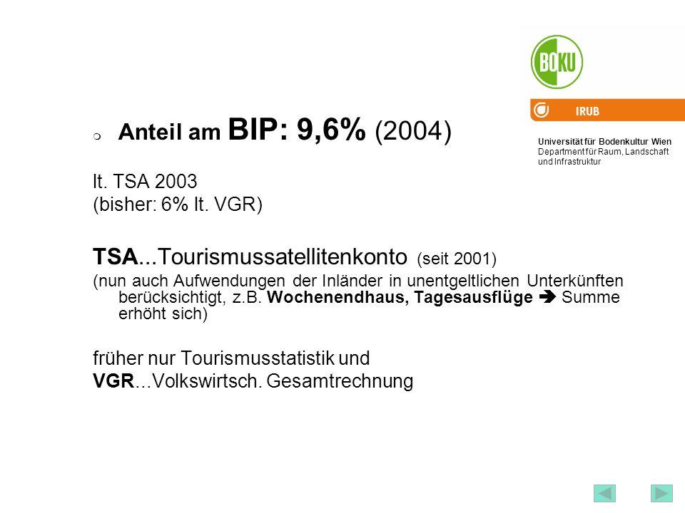 Universität für Bodenkultur Wien Department für Raum, Landschaft und Infrastruktur IRUB 82 Anteil am BIP: 9,6% (2004) lt. TSA 2003 (bisher: 6% lt. VGR