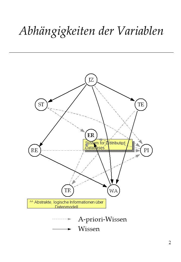 2 Abhängigkeiten der Variablen A-priori-Wissen Wissen ^^ Abstrakte, logische Informationen über Datenmodell System for Distributed Databases