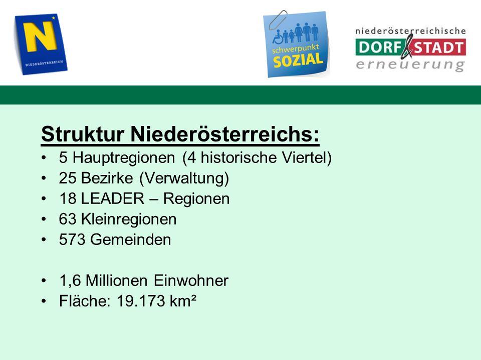 Struktur Niederösterreichs: 5 Hauptregionen (4 historische Viertel) 25 Bezirke (Verwaltung) 18 LEADER – Regionen 63 Kleinregionen 573 Gemeinden 1,6 Mi