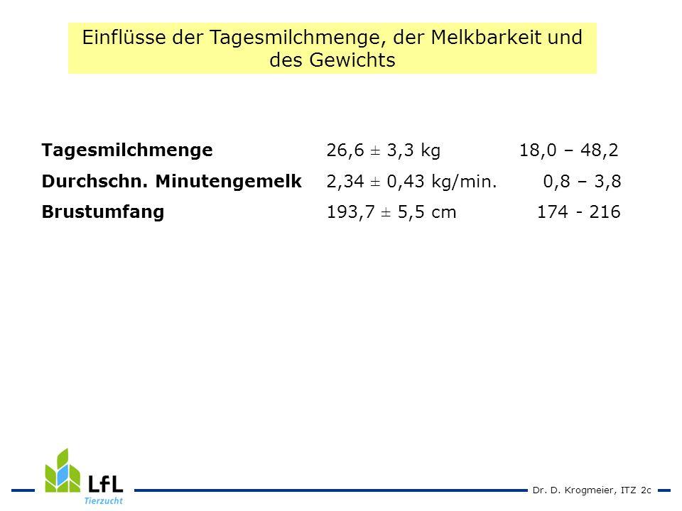 Dr. D. Krogmeier, ITZ 2c Tagesmilchmenge 26,6 ± 3,3 kg18,0 – 48,2 Durchschn.