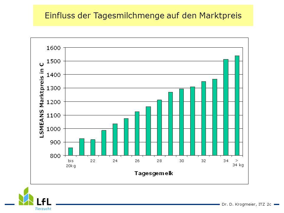 Dr. D. Krogmeier, ITZ 2c Einfluss der Tagesmilchmenge auf den Marktpreis > 34 kg
