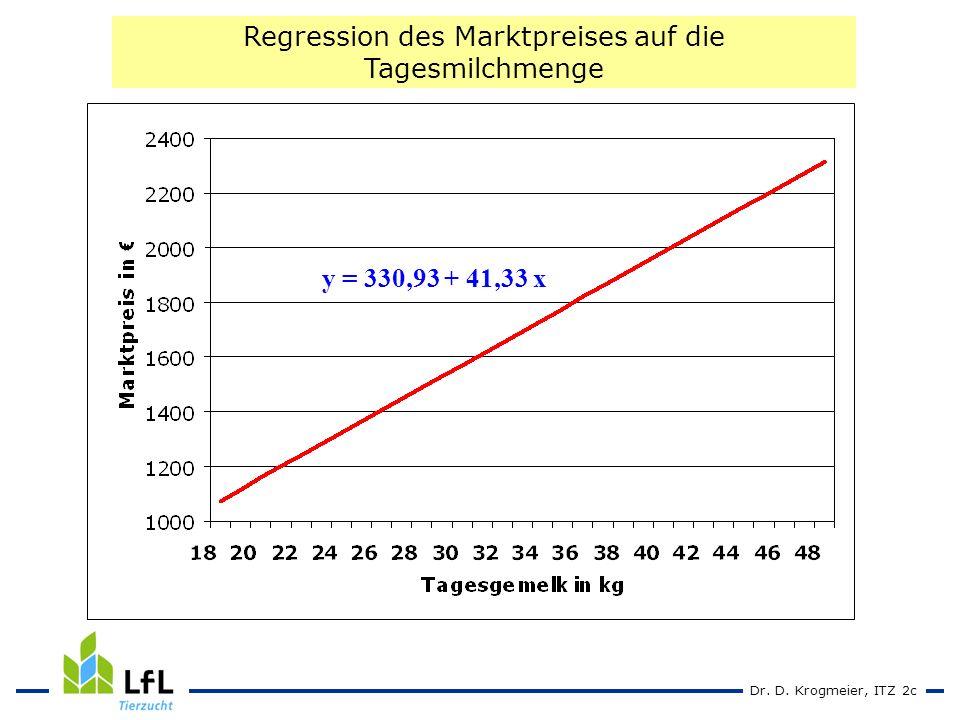 Dr. D. Krogmeier, ITZ 2c y = 330,93 + 41,33 x Regression des Marktpreises auf die Tagesmilchmenge