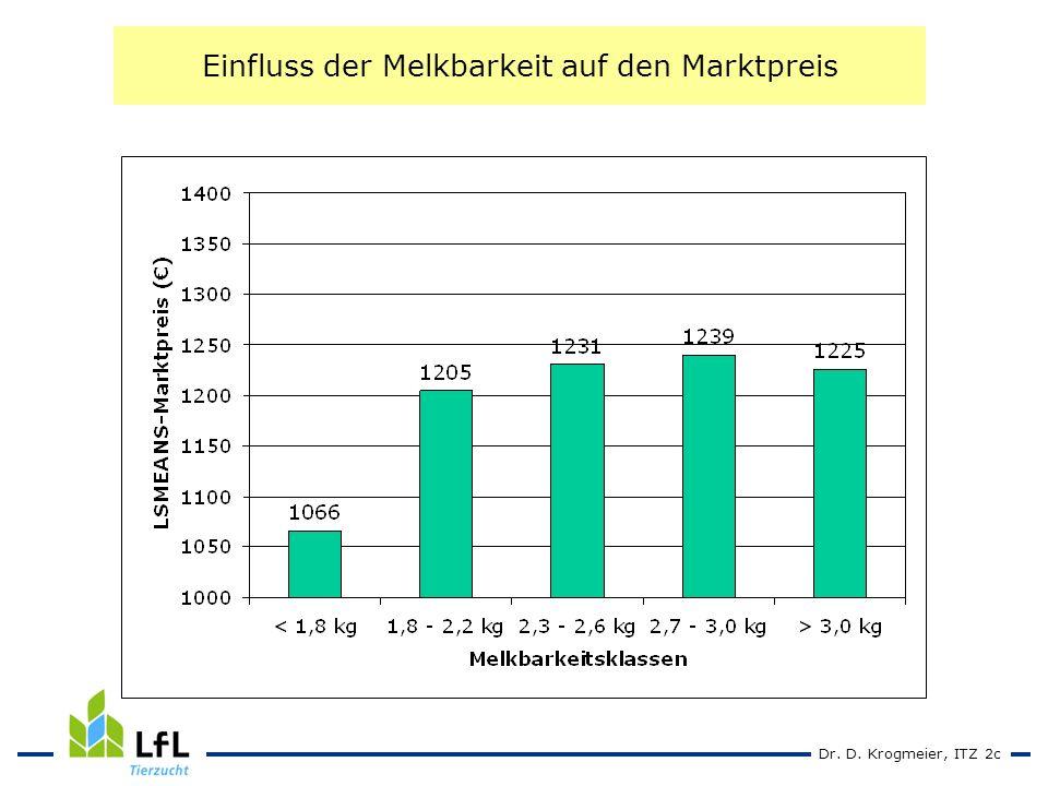 Dr. D. Krogmeier, ITZ 2c Einfluss der Melkbarkeit auf den Marktpreis