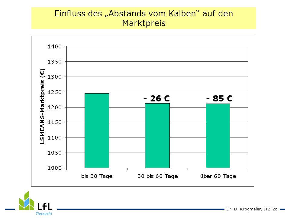 Dr. D. Krogmeier, ITZ 2c Einfluss des Abstands vom Kalben auf den Marktpreis - 26 - 85