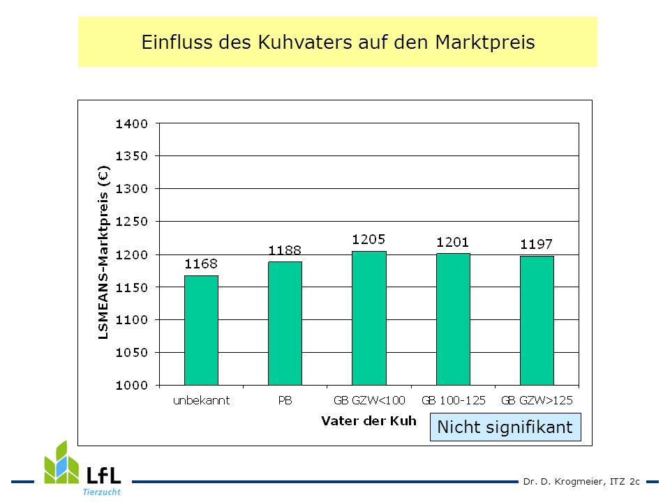 Dr. D. Krogmeier, ITZ 2c Einfluss des Kuhvaters auf den Marktpreis Nicht signifikant