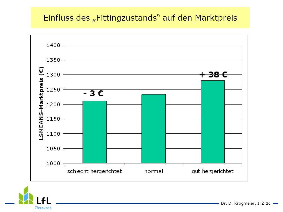Dr. D. Krogmeier, ITZ 2c Einfluss des Fittingzustands auf den Marktpreis - 3 + 38