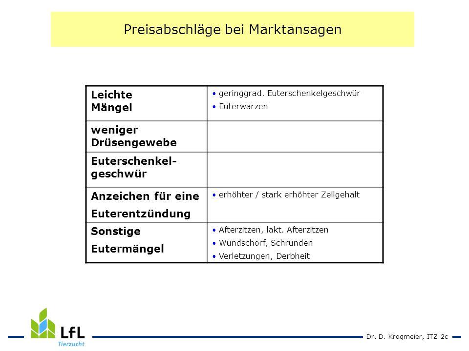 Dr. D. Krogmeier, ITZ 2c Preisabschläge bei Marktansagen Leichte Mängel geringgrad.