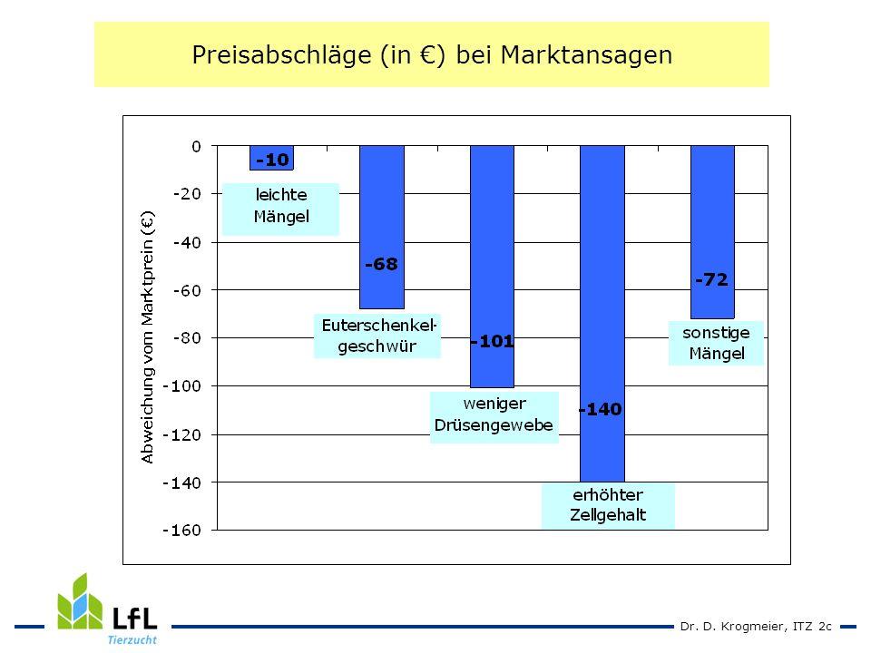 Dr. D. Krogmeier, ITZ 2c Preisabschläge (in ) bei Marktansagen