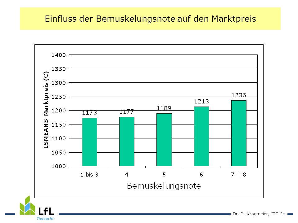 Dr. D. Krogmeier, ITZ 2c Einfluss der Bemuskelungsnote auf den Marktpreis