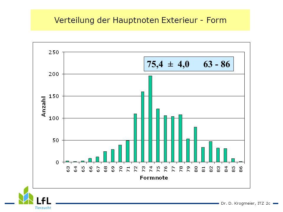Dr. D. Krogmeier, ITZ 2c Verteilung der Hauptnoten Exterieur - Form 75,4 ± 4,063 - 86