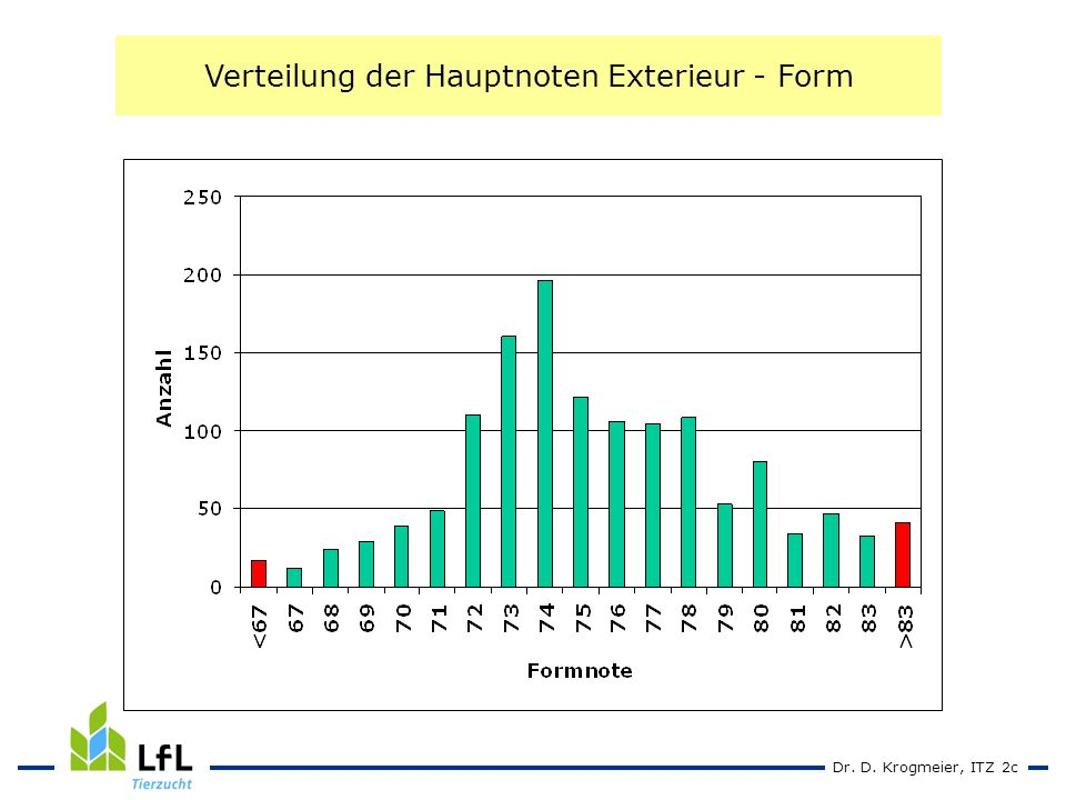 Dr. D. Krogmeier, ITZ 2c Verteilung der Hauptnoten Exterieur - Form