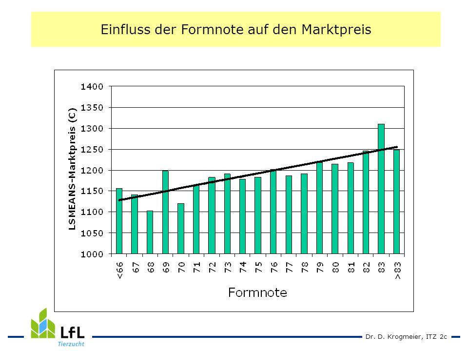 Dr. D. Krogmeier, ITZ 2c Einfluss der Formnote auf den Marktpreis
