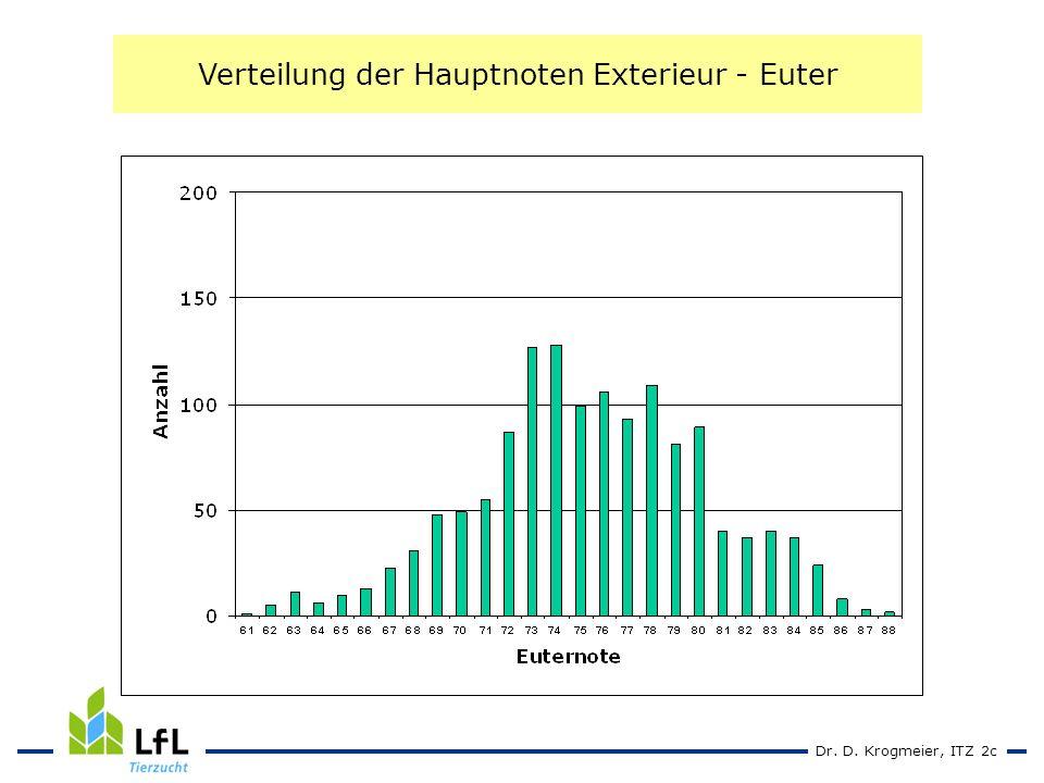 Dr. D. Krogmeier, ITZ 2c Verteilung der Hauptnoten Exterieur - Euter